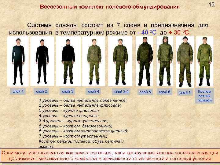 15 Всесезонный комплект полевого обмундирования Система одежды состоит из 7 слоев и предназначена для