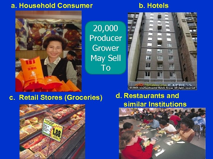 a. Household Consumer b. Hotels 20, 000 Producer Grower May Sell To c. Retail