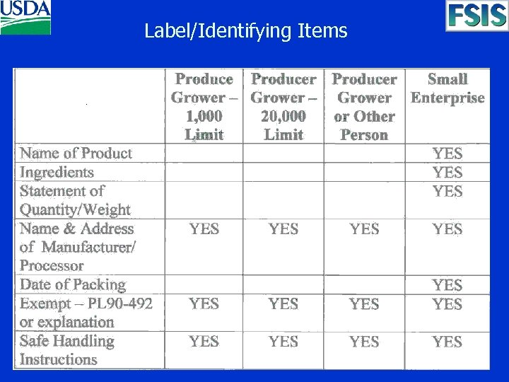 Label/Identifying Items