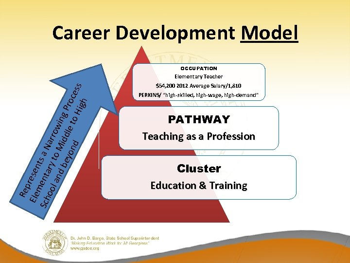 Career Development Model OCCUPATION Rep Ele resen m Sch enta ts a N ool