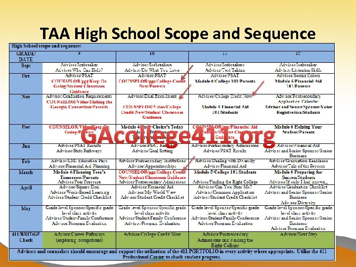 TAA High School Scope and Sequence GAcollege 411. org 3/19/2018 15