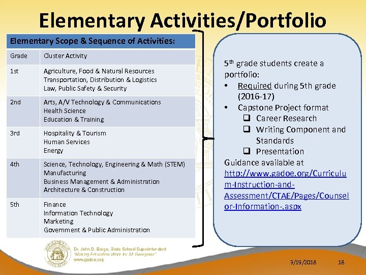 Elementary Activities/Portfolio Elementary Scope & Sequence of Activities: Grade Cluster Activity 1 st Agriculture,