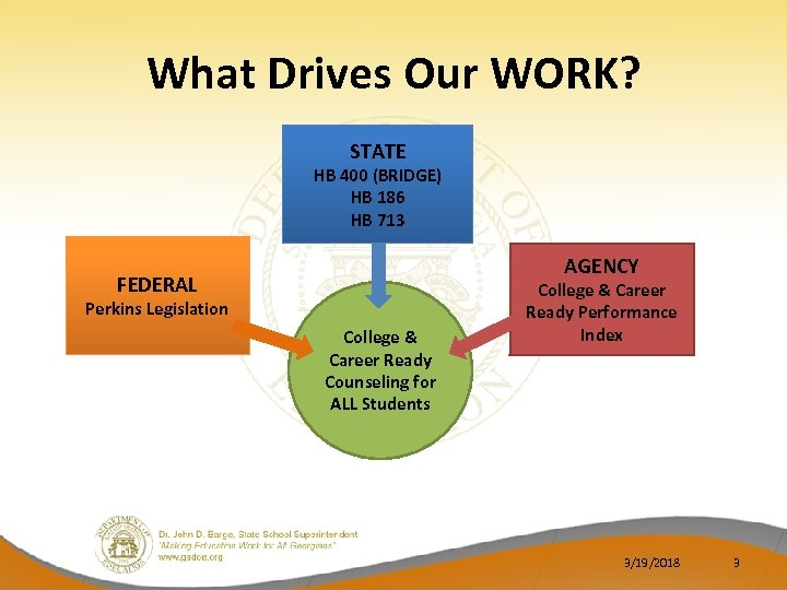 What Drives Our WORK? STATE HB 400 (BRIDGE) HB 186 HB 713 AGENCY FEDERAL