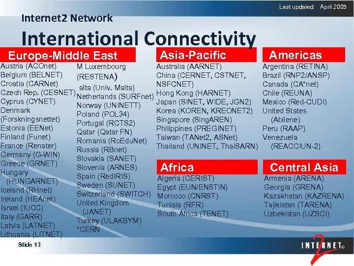 Last updated: April 2005 Internet 2 Network International Connectivity Europe-Middle East Asia-Pacific Austria (ACOnet)