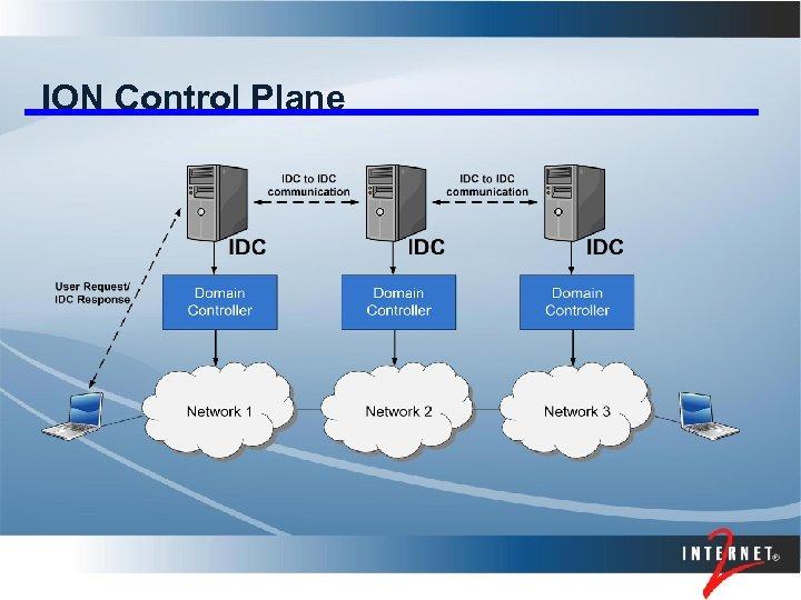 ION Control Plane