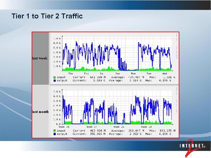 Tier 1 to Tier 2 Traffic