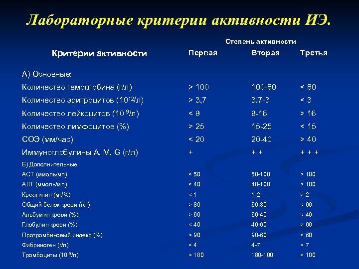 Лабораторные критерии активности ИЭ. Степень активности Первая Вторая Третья Количество гемоглобина (г/л) > 100