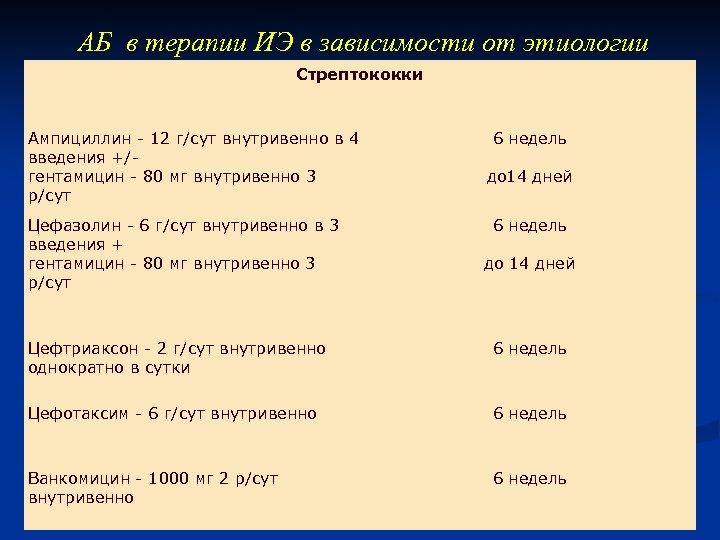 АБ в терапии ИЭ в зависимости от этиологии Стрептококки Ампициллин - 12 г/сут