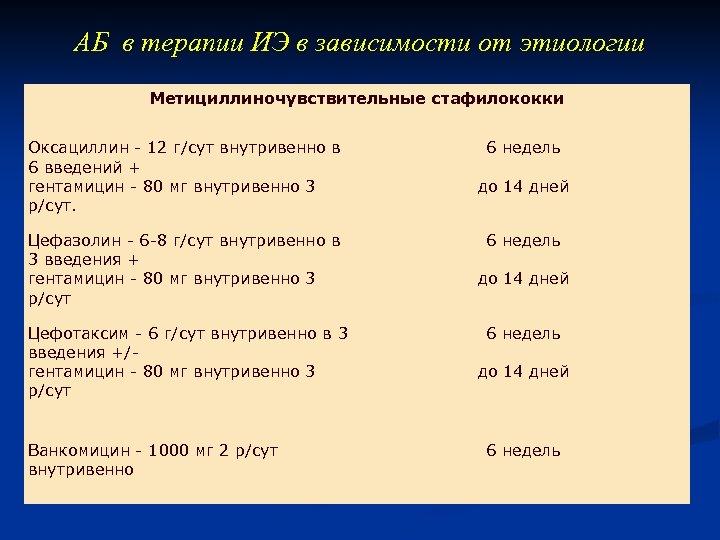 АБ в терапии ИЭ в зависимости от этиологии Метициллиночувствительные стафилококки Оксациллин - 12 г/сут