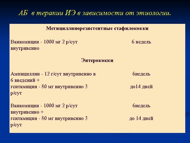 АБ в терапии ИЭ в зависимости от этиологии. Метициллинорезистентные стафилококки Ванкомицин - 1000 мг