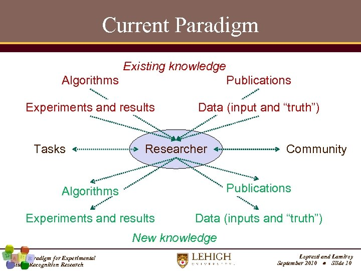 """Current Paradigm Existing knowledge Algorithms Publications Experiments and results Data (input and """"truth"""") Tasks"""