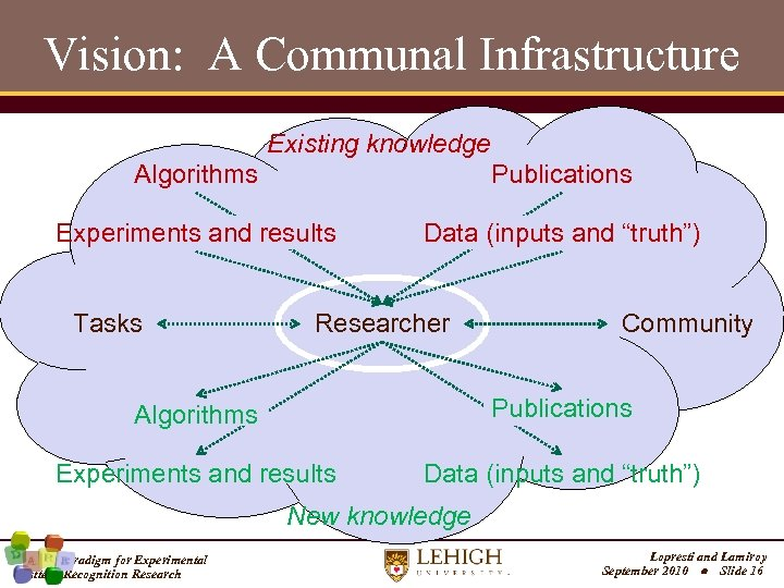 Vision: A Communal Infrastructure Existing knowledge Algorithms Publications Experiments and results Data (inputs and