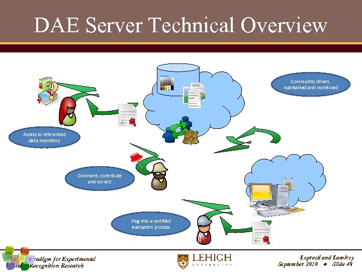DAE Server Technical Overview Community driven, maintained and monitored Access to referenced data repository