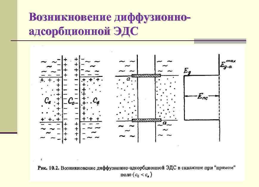 Возникновение диффузионноадсорбционной ЭДС