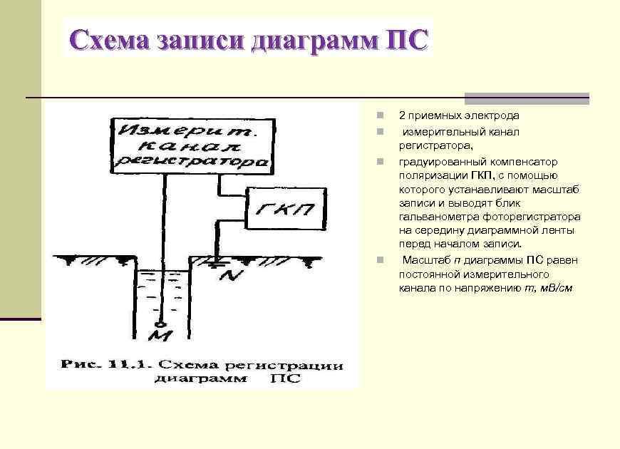 Схема записи диаграмм ПС n n 2 приемных электрода измерительный канал регистратора, градуированный компенсатор