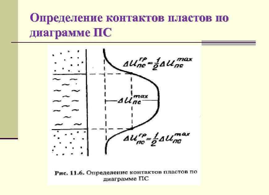 Определение контактов пластов по диаграмме ПС