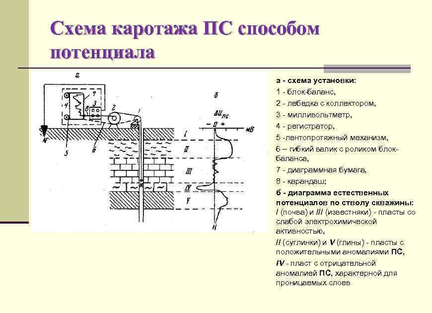 Схема каротажа ПС способом потенциала а - схема установки: 1 - блок-баланс, 2 -