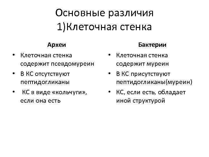 Основные различия 1)Клеточная стенка Археи • Клеточная стенка содержит псевдомуреин • В КС отсутствуют