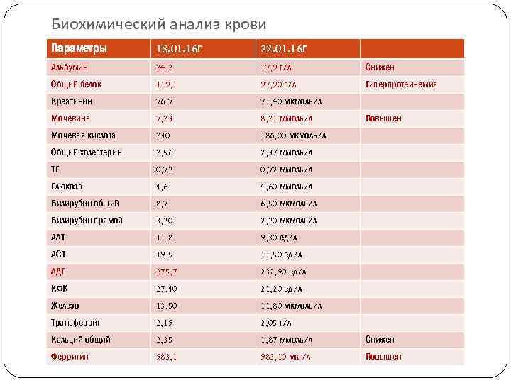 Биохимический анализ крови Параметры 18. 01. 16 г 22. 01. 16 г Альбумин 24,