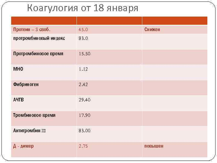 Коагулогия от 18 января Протеин – S своб. 45. 0 протромбиновый индекс 83. 0