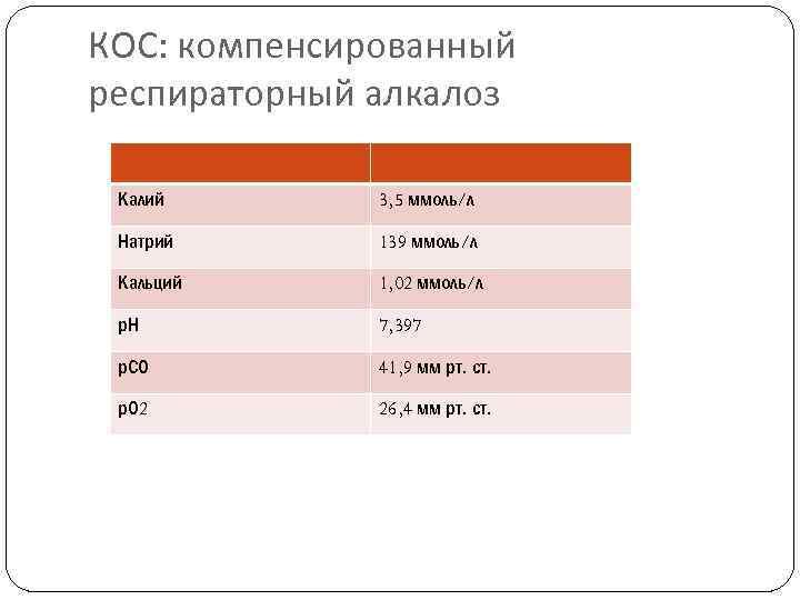 КОС: компенсированный респираторный алкалоз Калий 3, 5 ммоль/л Натрий 139 ммоль/л Кальций 1, 02