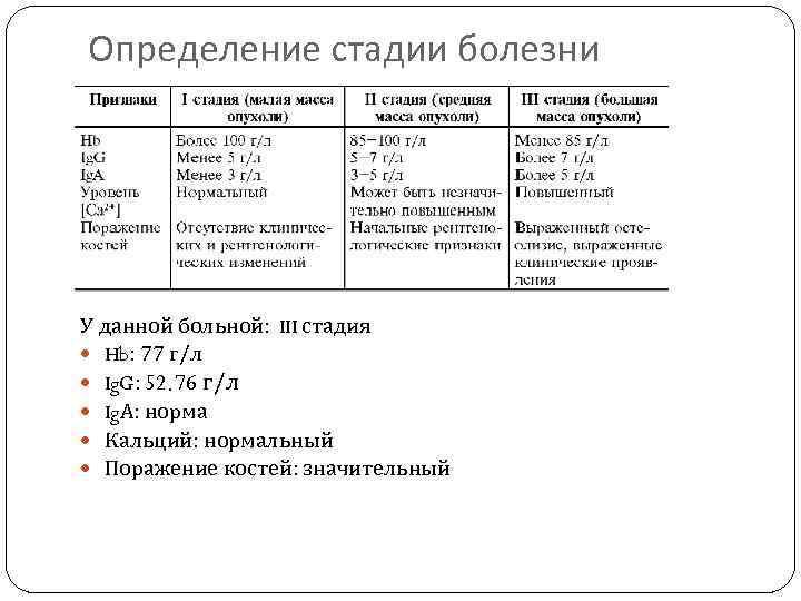 Определение стадии болезни У данной больной: III стадия Hb: 77 г/л Ig. G: 52.
