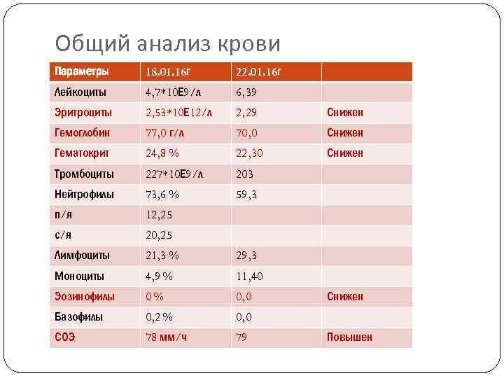 Общий анализ крови Параметры 18. 01. 16 г 22. 01. 16 г Лейкоциты 4,
