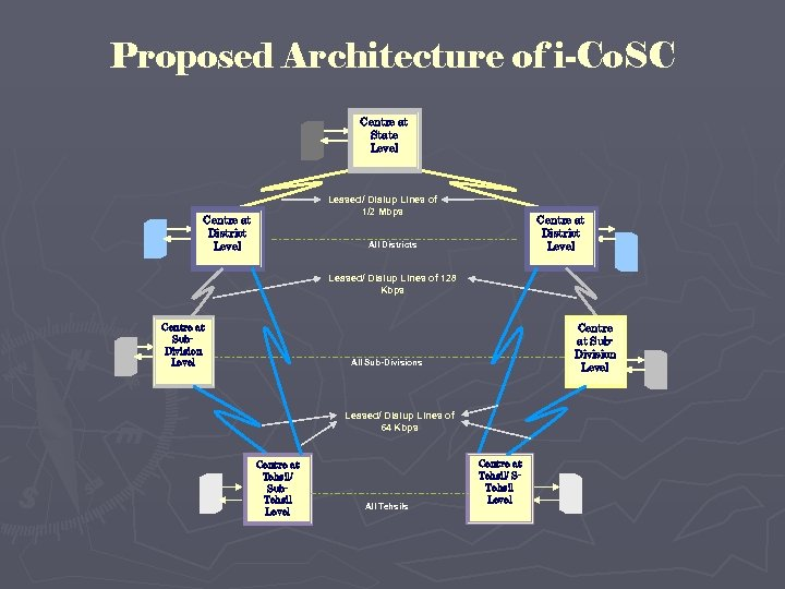 Proposed Architecture of i-Co. SC Centre at State Level Leased/ Dialup Lines of 1/2