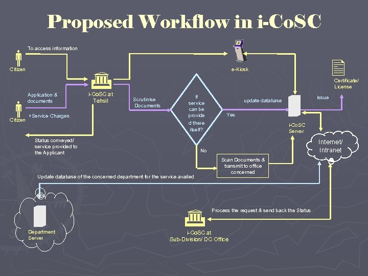 Proposed Workflow in i-Co. SC To access information Citizen Application & documents Citizen +Service