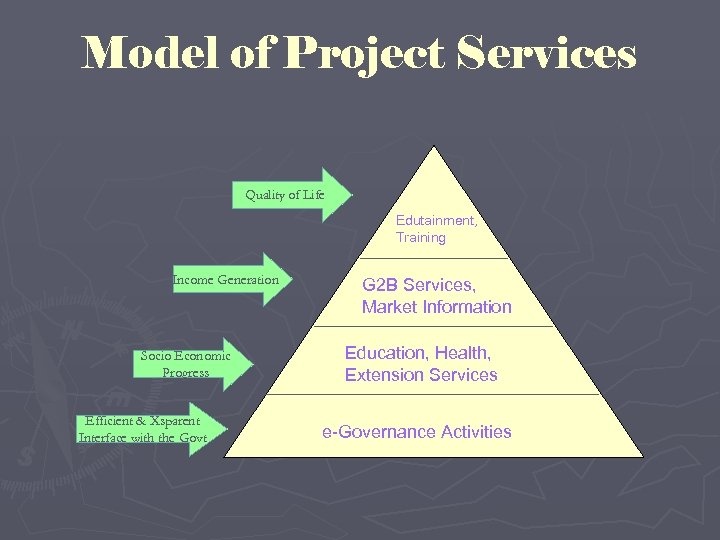 Model of Project Services Quality of Life Edutainment, Training Income Generation Socio Economic Progress