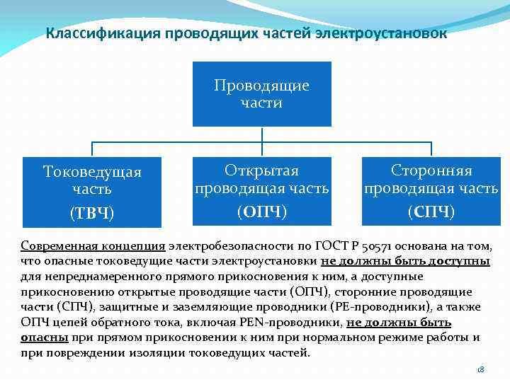 Классификация проводящих частей электроустановок Проводящие части Токоведущая часть (ТВЧ) Открытая проводящая часть (ОПЧ) Сторонняя