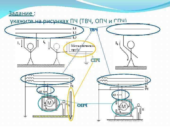 Задание : укажите на рисунках ПЧ (ТВЧ, ОПЧ и СПЧ) СПЧ ОПЧ
