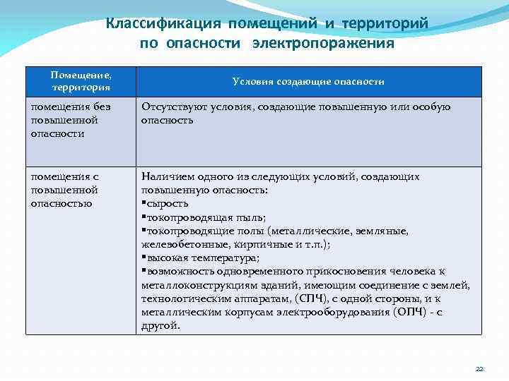Классификация помещений и территорий по опасности электропоражения Помещение, территория Условия создающие опасности помещения без