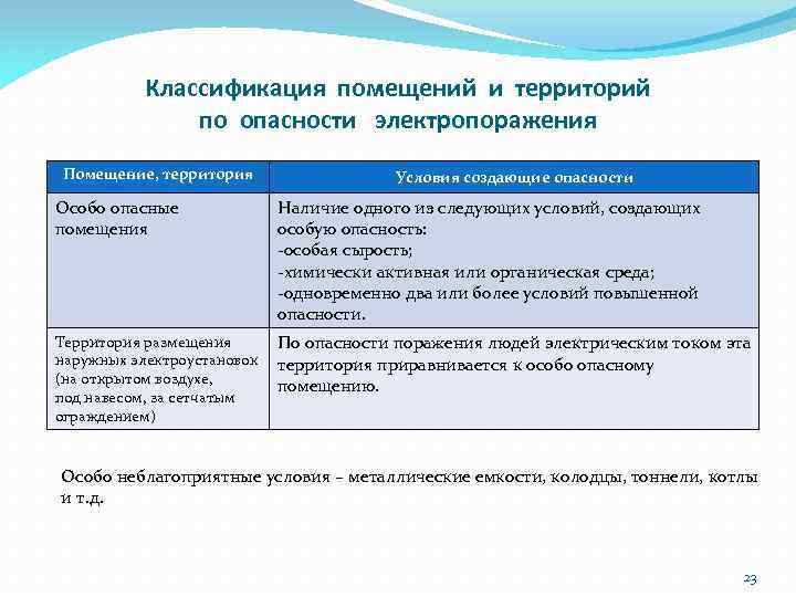 Классификация помещений и территорий по опасности электропоражения Помещение, территория Условия создающие опасности Особо опасные