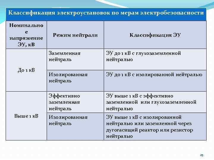 Классификация электроустановок по мерам электробезопасности Номинально е Правила устройства электроустановок. Режим нейтрали напряжение ЭУ