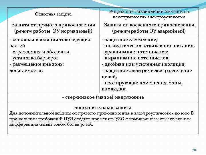 Основная защита Защита при повреждении изоляции и неисправностях электроустановки Защита от прямого прикосновения (режим