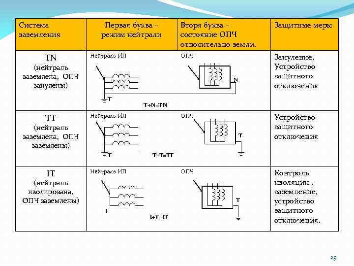 Система заземления TN Первая буква – режим нейтрали Защитные меры ОПЧ Нейтраль ИП Вторя