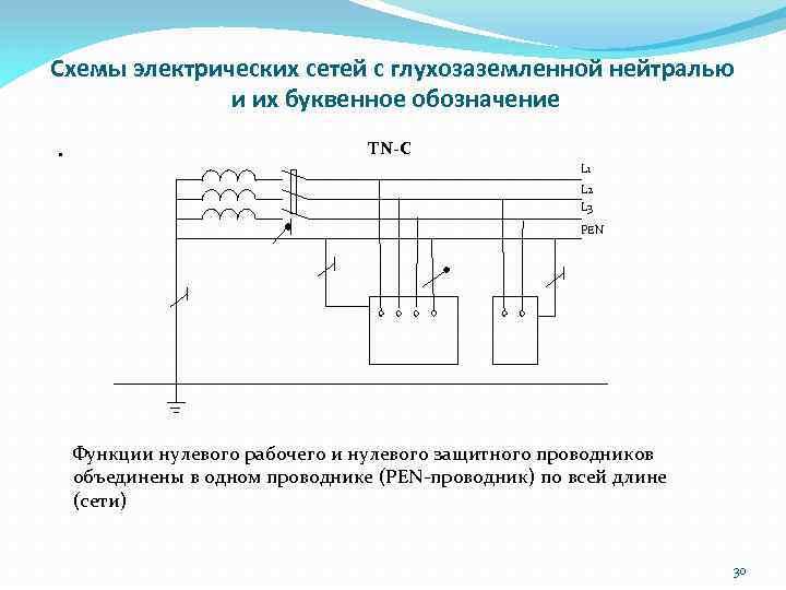 Схемы электрических сетей с глухозаземленной нейтралью и их буквенное обозначение. ТN-C L 1 L