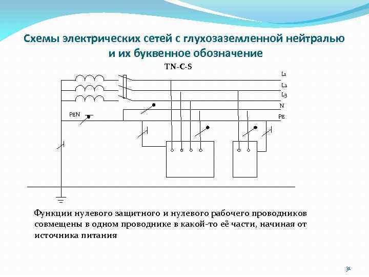Схемы электрических сетей с глухозаземленной нейтралью и их буквенное обозначение ТN-С-S L 1 L