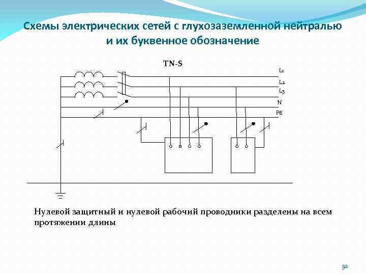 Схемы электрических сетей с глухозаземленной нейтралью и их буквенное обозначение ТN-S L 1 L