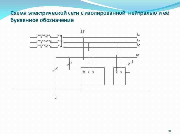 Схема электрической сети с изолированной нейтралью и её буквенное обозначение IT L 1 L