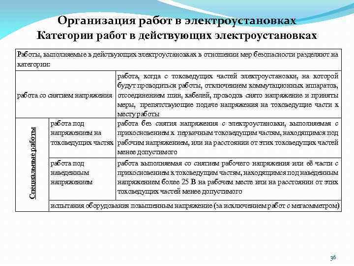 Организация работ в электроустановках Категории работ в действующих электроустановках Работы, выполняемые в действующих электроустановках