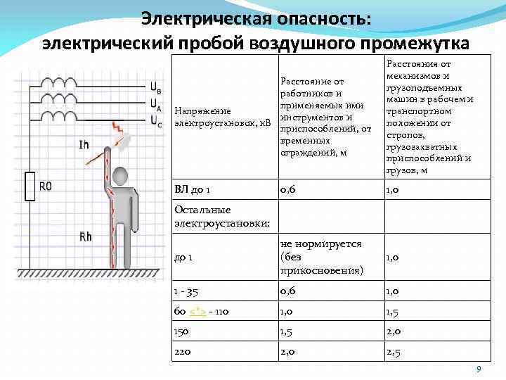 Электрическая опасность: электрический пробой воздушного промежутка Расстояние от работников и применяемых ими Напряжение инструментов