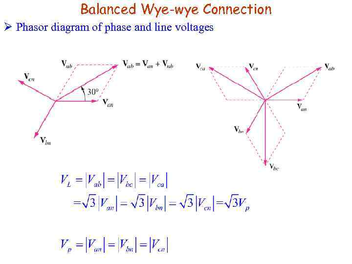 Balanced Wye-wye Connection Ø Phasor diagram of phase and line voltages