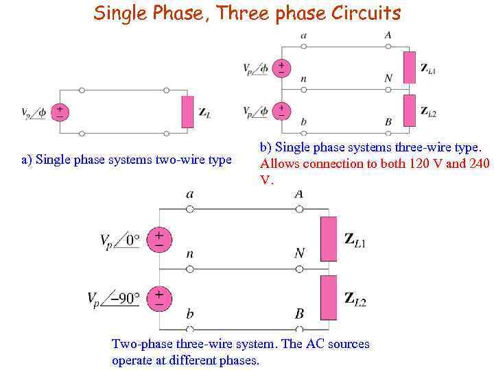 Single Phase, Three phase Circuits a) Single phase systems two-wire type b) Single phase