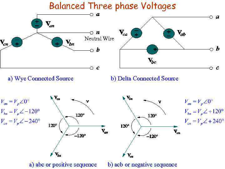 Balanced Three phase Voltages Neutral Wire a) Wye Connected Source a) abc or positive