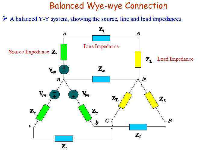 Balanced Wye-wye Connection Ø A balanced Y-Y system, showing the source, line and load