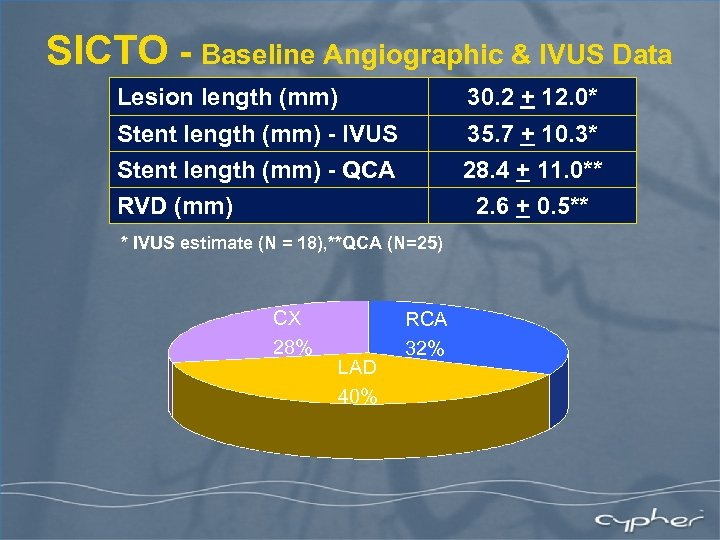The SICTO Study CYPHER Sirolimus-eluting stent in Chronic