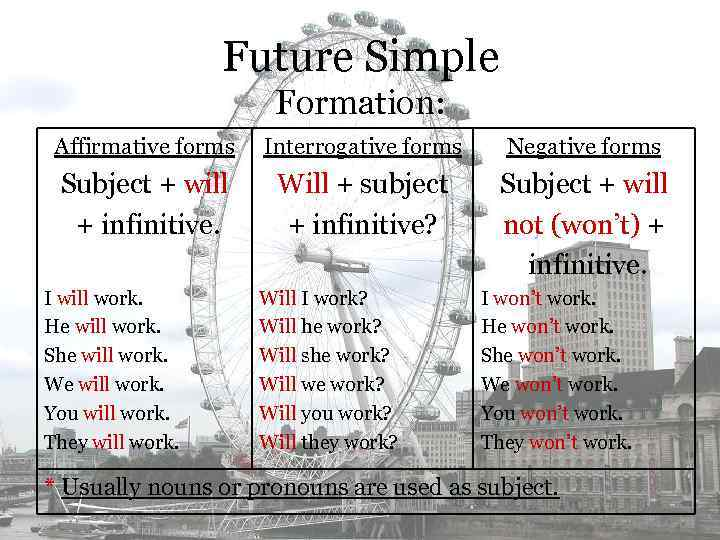 Future Simple Formation: Affirmative forms Interrogative forms Negative forms Subject + will + infinitive.