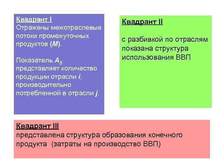Квадрант I Отражены межотраслевые потоки промежуточных продуктов (М). Показатель Аij представляет количество продукции отрасли